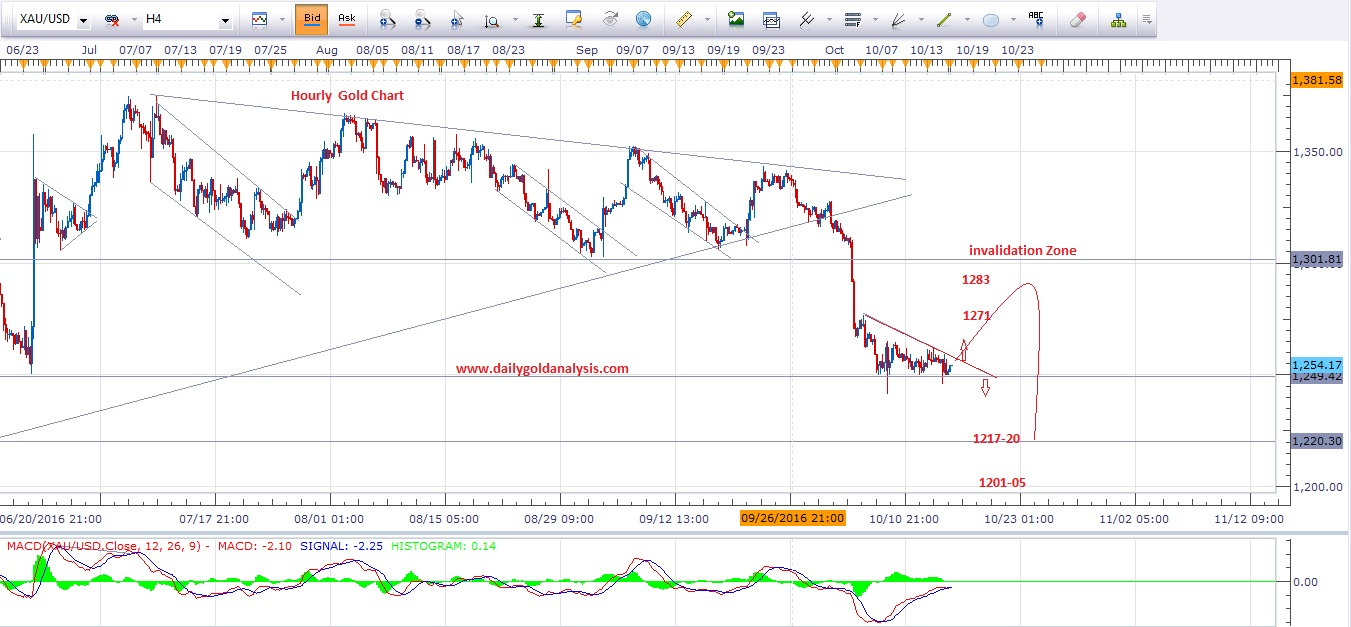 4-hour-gold-chart