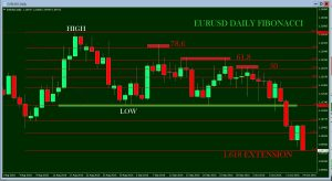 EURUSD – DAILY VIEW FIBONACCI ANALYSIS
