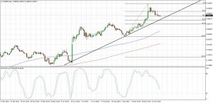 EURGBP Daily Uptrend Pullback (Oct 25, 2016)