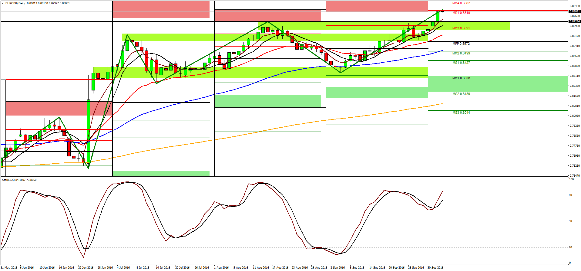 Forex technical overview