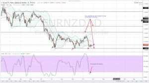 WEAK NEW ZEALAND TRADE BALANCE TRIGGERS A NZD SELL OFF-EURNZD DAILY ANALYSIS FOR 27.10.2016