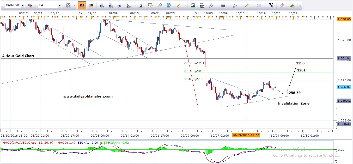 Forex Trading Daily Gold Chart