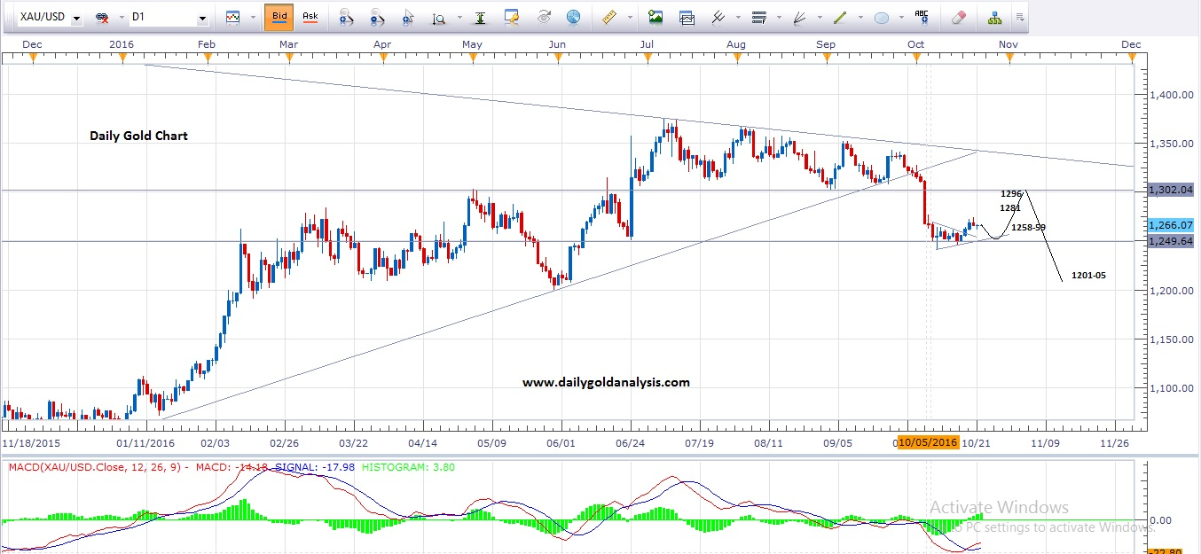Forex gold silver chart