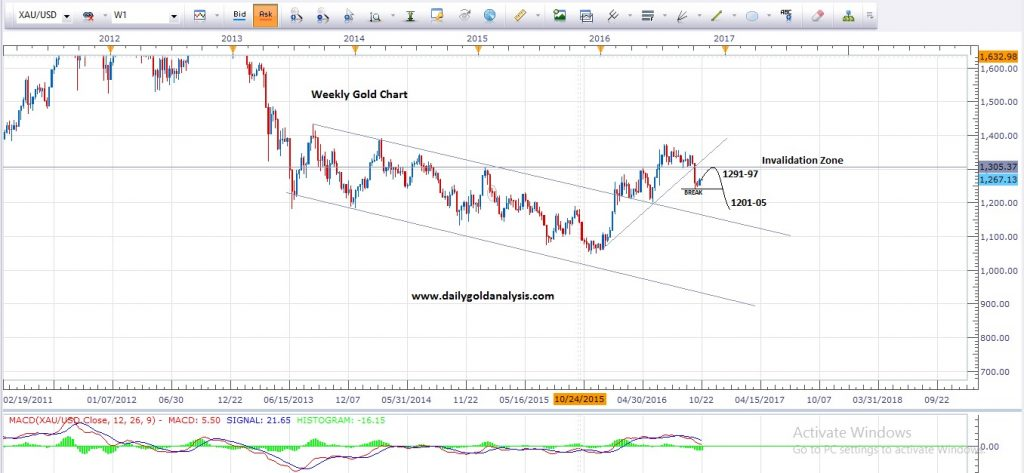 Daily Gold Analysis 24th Oct 2016