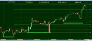 CONSIDERING THE TRADING RANGE OF THE PREVIOUS DAY AND LAST FEW DAYS – GBPCAD CASE STUDY