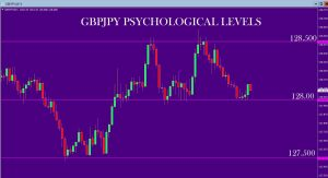 GBPJPY 50 Pip Scalps Playing Out Right Now