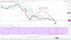 GBP MINI-CRASH BUT IS IT A FLASH MOVE DOWN BEFORE THE BULLS POUNCE IN? GBPNZD DAILY ANALYSIS FOR 07.10.2016