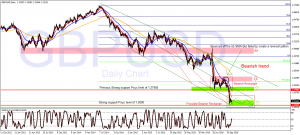 Closely looking at the effect of the UK GDP news Report Daily forecast GBPUSD271016