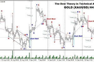NZDJPY H4 Falling Wedge, How To Trade – FOREX TODAY