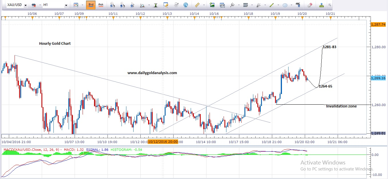 Gold analysis forex today
