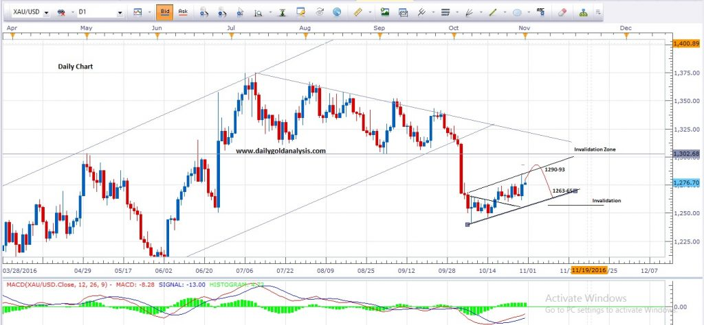 Gold price chart forexpros