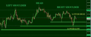 GBPJPY HEAD & SHOULDERS TRADE PLAN