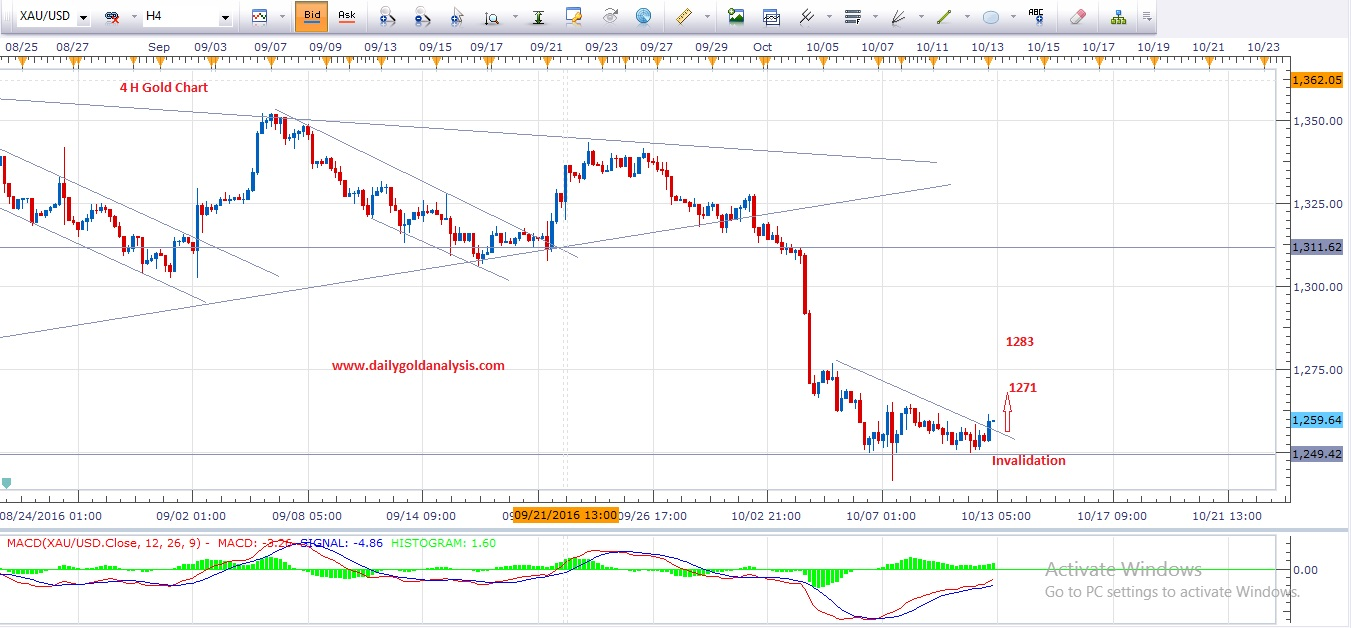 hourly-gold-technical-chart