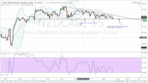 EXPECTATION OF POSITIVE CANADIAN INFLATION AND RETAIL SALES DATA STRENGTHENS THE CAD-NZDCAD DAILY ANALYSIS FOR 21.10.2016