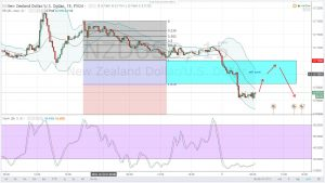STABLE BUT UNEXPECTED NFP NUMBERS REDUCES CHANCES OF A NOVEMBER RATE HIKE-NZDUSD DAILY ANALYSIS FOR 11.10.2016