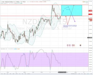 0.7100 REMAINS AN IMPORTANT LEVEL FOR NOW-NZDUSD DAILY ANALYSIS FOR 14.10.2016