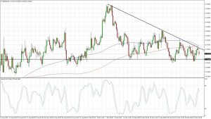 NZDUSD Descending Triangle (Oct 03, 2016)