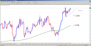 USDCAD 240 Chart analysis