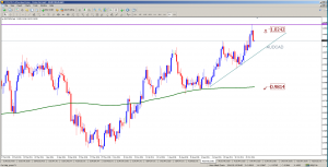 AUDCAD Daily Chart Analysis