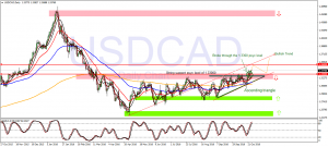 Scalp Trade Daily Forecast for  USDCAD 271016