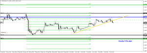 USDCAD Short @ 1.3203 to 1.3080