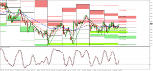 US Dollar Technical Overview