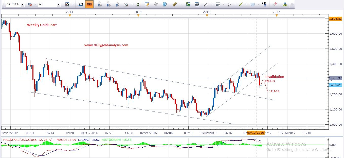 weekly-gold-technical-chart