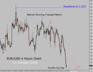 Sell setup in EUR/USD 4 hours chart