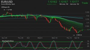 EUR/USD   Shorted some swing with the top of the 4 Hour