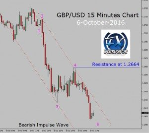 Down trend in GBP/USD 15 Minutes chart