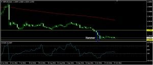 GBPUSD Daily Forecast: October 28