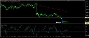 GBPUSD Daily Forecast: October 31
