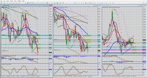 Planning trades on a higher time frame.