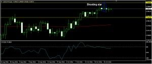 USDCHF Daily Forecast: October 28