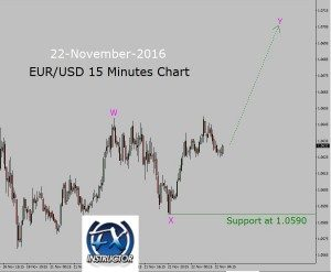 Up trend in EUR/USD 15 Minutes chart