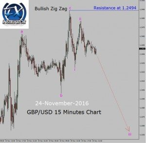 GBP/USD Down trend in 15 Minutes Chart