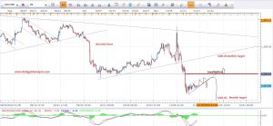 Gold Technical Analysis 17th Nov 2016
