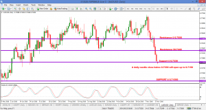AUDUSD – Next plan for selling