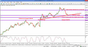 EURGBP COULD FALL – targeting 0.8330 and 0.8120