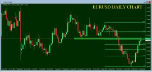 EURUSD at Daily Resistance