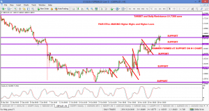 GBPAUD more upside