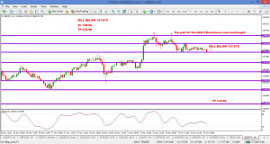 GBPJPY SELL OPPORTUNITY
