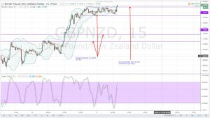RESISTANCE TREND LINE BROKEN IN THE DAILY CHART-GBPNZD DAILY ANALYSIS FOR 11.11.2016