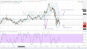 TRUMP IS THE NEW PRESIDENT ELECT OF THE USA, WHAT NOW?-NZDUSD DAILY ANALYSIS FOR 09.11.2016