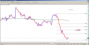 AUDNZD 60 Minute Chart analysis