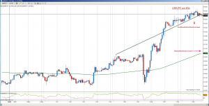 GBPJPY 120 Minute Chart Analysis