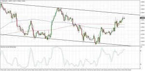 USDCAD Downtrend Channel (Nov 24, 2016)