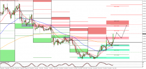 USDMXN Weekly Forecast 31 Oct – 4 Nov