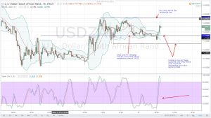 USD SHIFT GEARS AS THE BULLISH RALLY BEGINS-USDZAR DAILY ANALYSIS FOR 17.11.2016