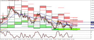 USDZAR weekly review